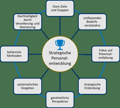 die acht erfolgsfaktoren in der strategischen personalentwicklung - Personalentwicklungskonzept Beispiel