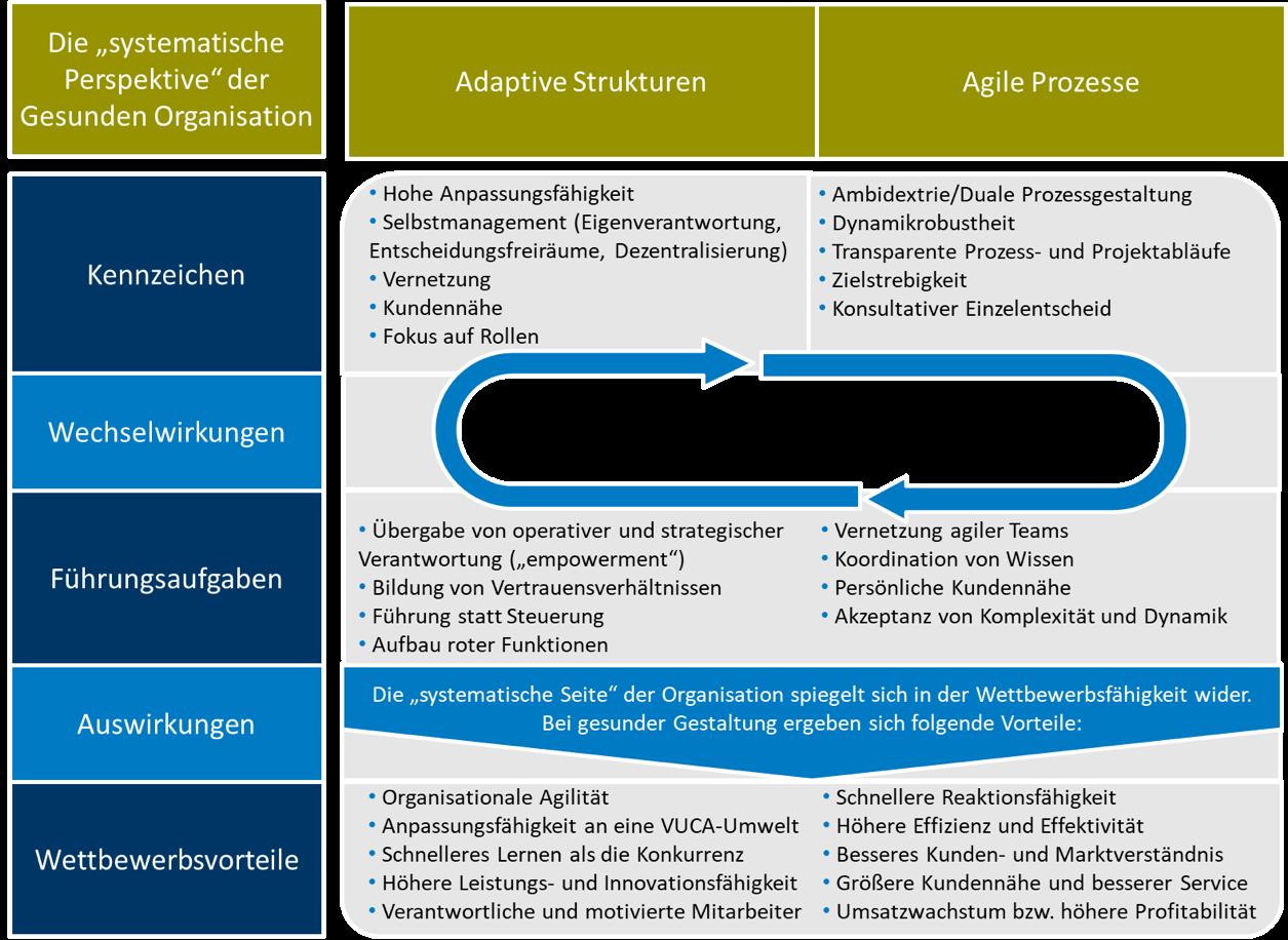 agile_Strukuren_Prozess