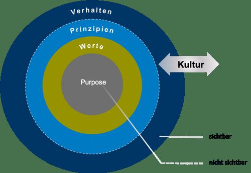 Fuehrung_Kultur