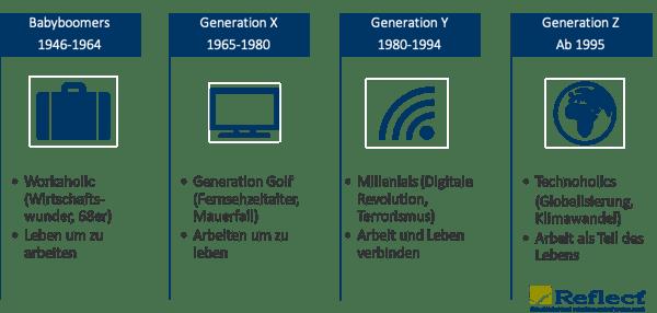 Generation_Einstellung