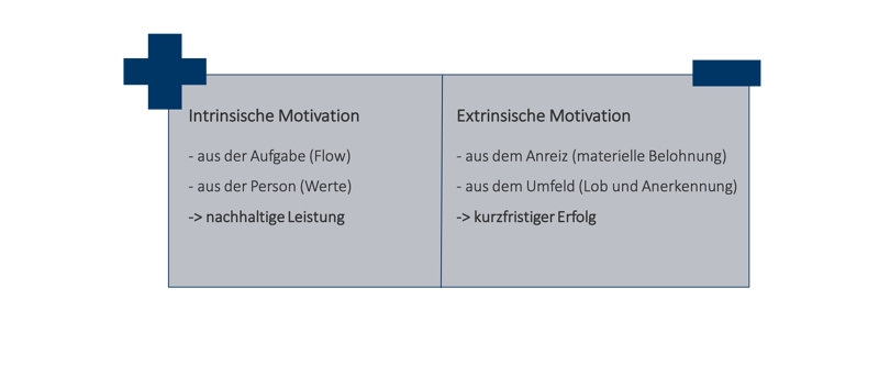 Motivation_Erfolg