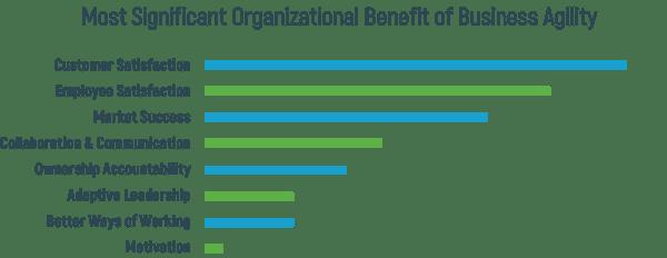 Vorteile einer agilen Organisation