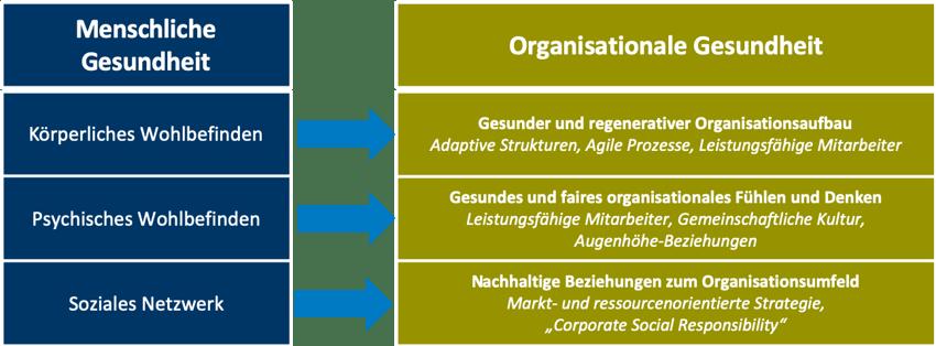 organisationale_Gesundheit