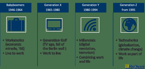 attitudes_generation