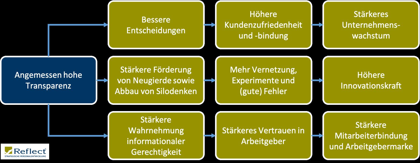 Grafik_Transparenz