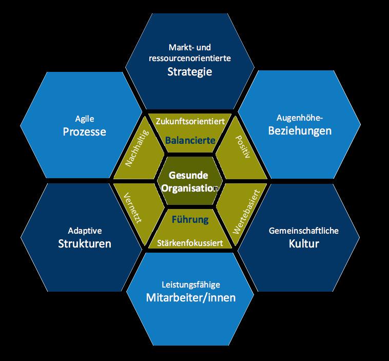 Workshop Gesunde Organisation Gesund Führen Modul III