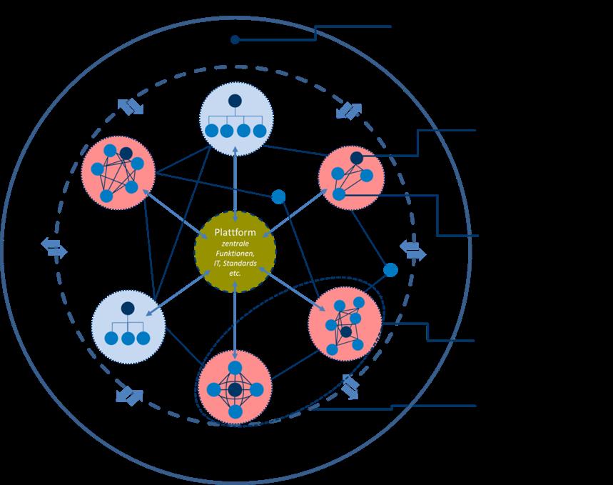 Kranke Organisation Plattform Forschung Produktion Produktmanagement EInkauf VUCAAdaptive Strukturen.png