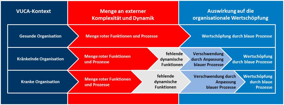 Kranke Organisation 7 Einfluss VUCA. Komplexität Dynamik Wertschöpfung.png