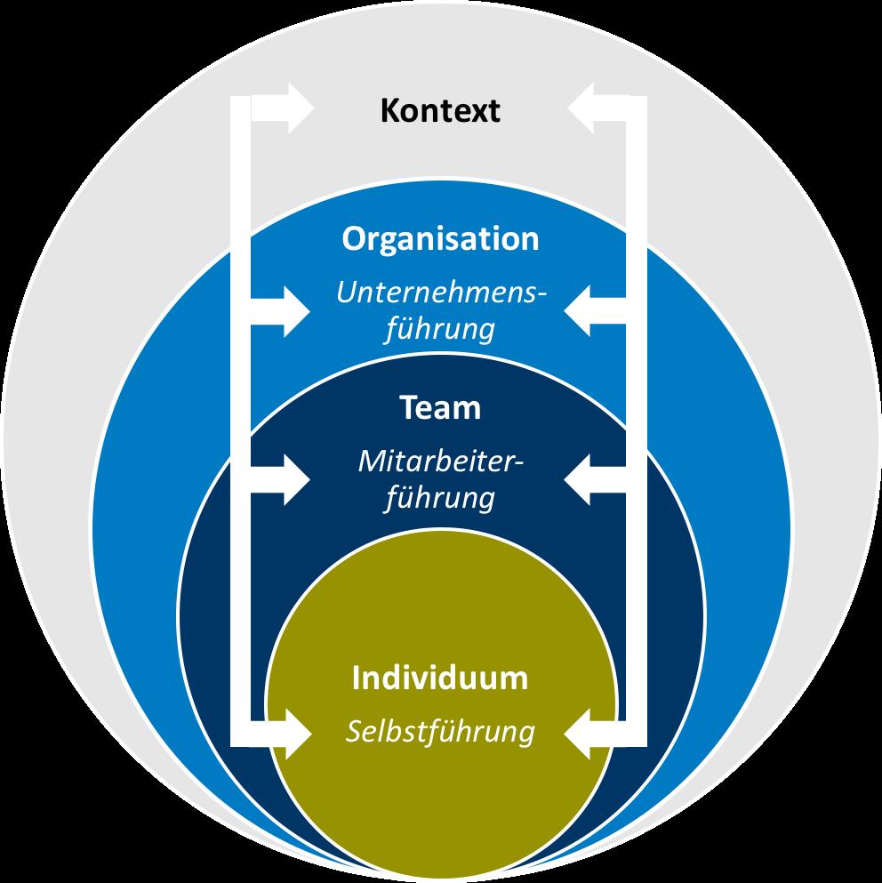 Workshop Führungskräfteentwicklung Regenerative Führung