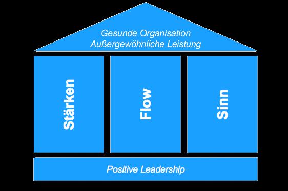 Workshop Führungskräfteentwicklung Positive Leadership