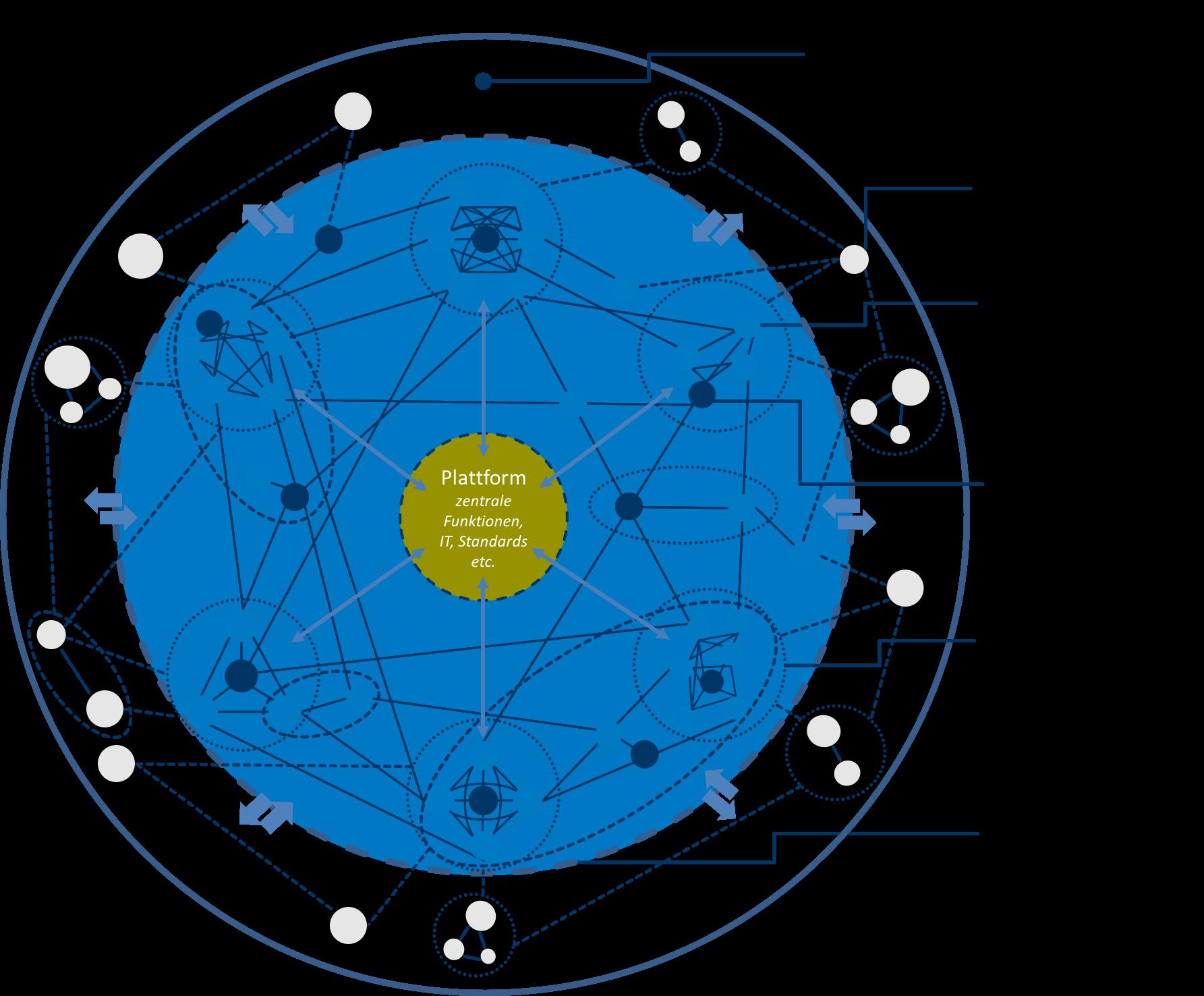 Change Management REFLECT-Organisationsmodell.png