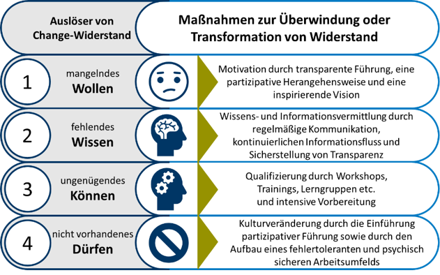 Change Management Widerstand.png