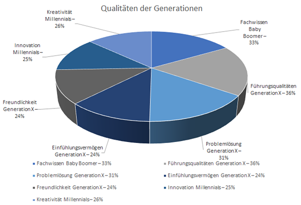 Qualitaet_Generationen