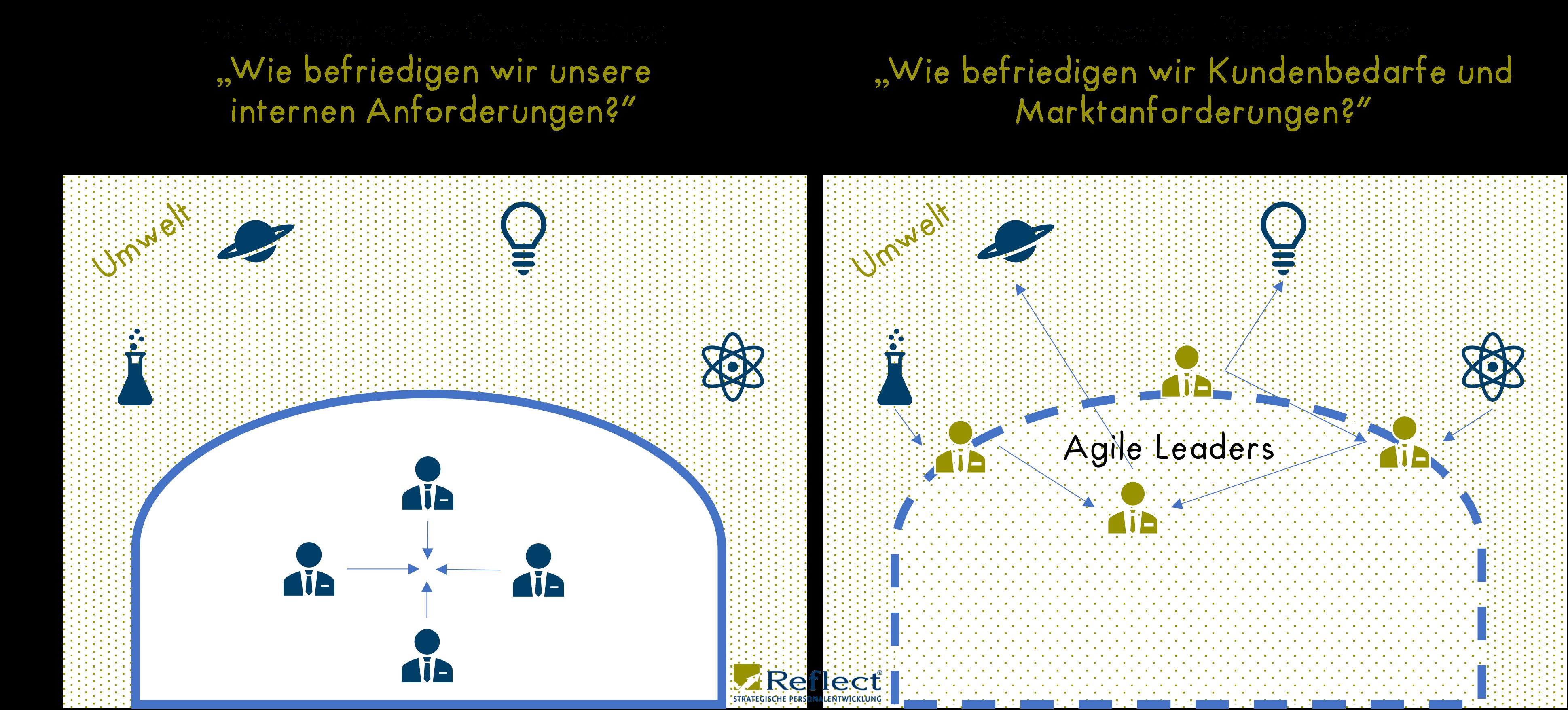 Agile_Leadership_Teil4_Kaeseglocke_vs_permeable_Organisation_small