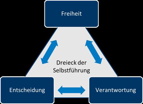 Dreieck der Selbstfuehtung Kallenbach.png