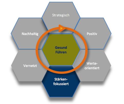Gesunde Organisation Wabenmodell Stärkeorientierung Gesund Führen 5.png