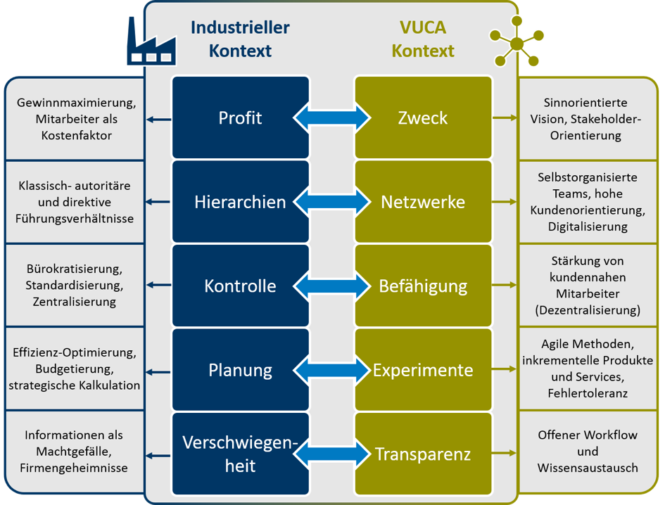 Unternehmensmodell Responsive Orgnisation.png