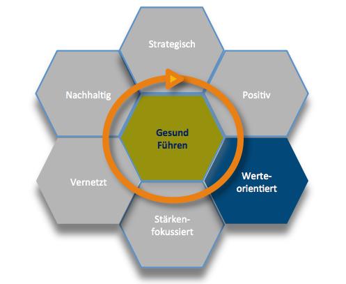 Gesunde Organisation Werteorientiert Wabenmodell 4.png