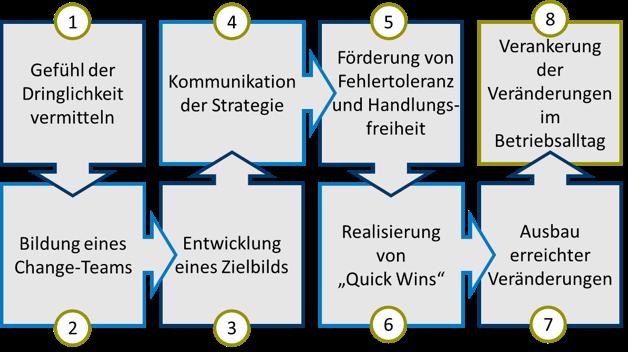 Change Management Kotter.png